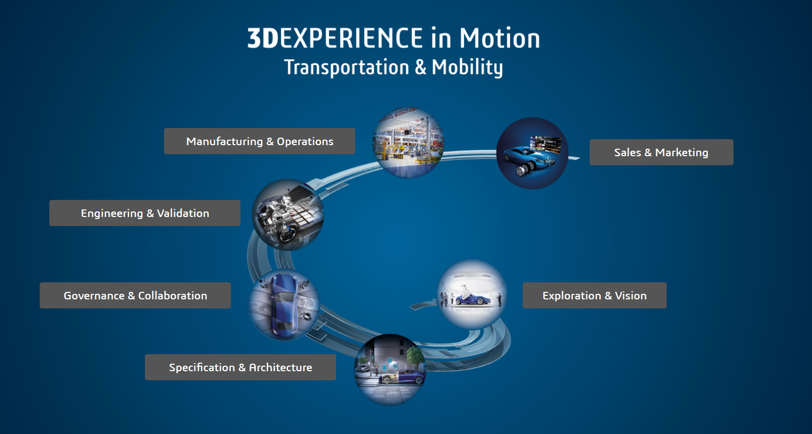3DEXPERIENCE Playground Transportation & Mobility